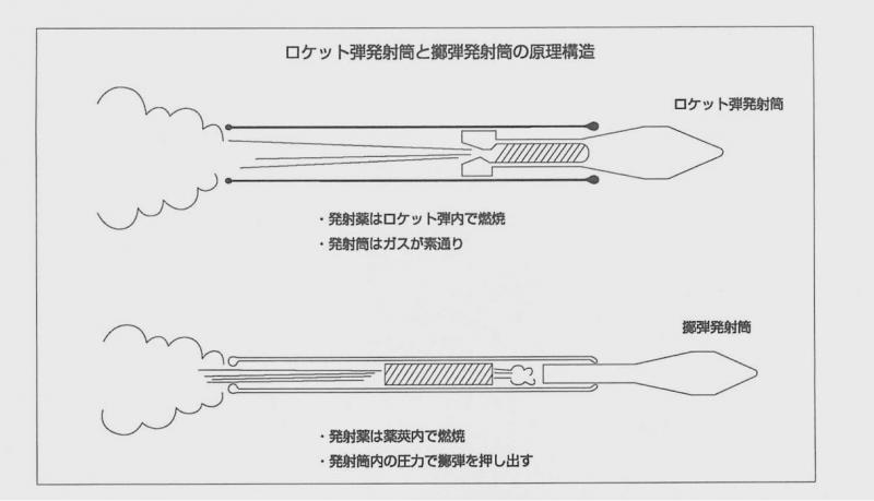 ロケット弾と擲弾