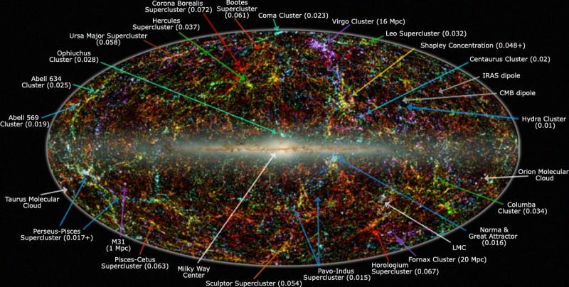 シャプレー超銀河団